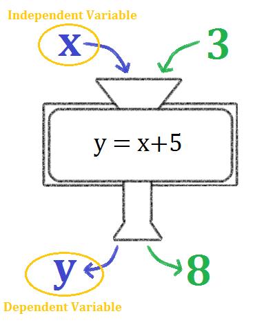 Basic Understanding of Variables